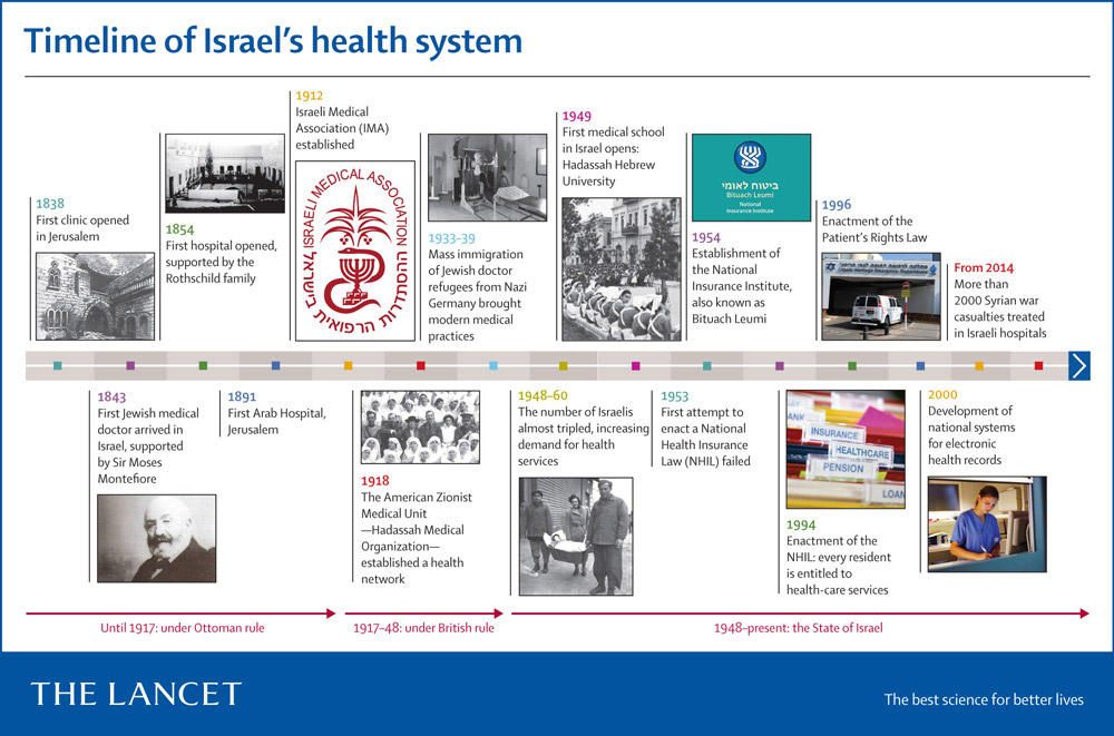 Журнал «Lancet» посвятил свой номер израильской медицине